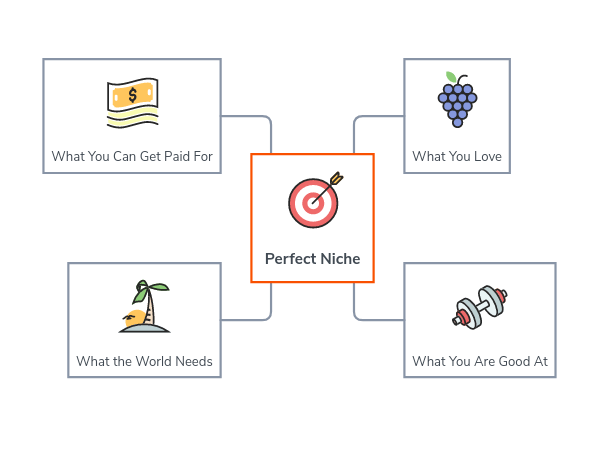 how to select your niche in blogging
