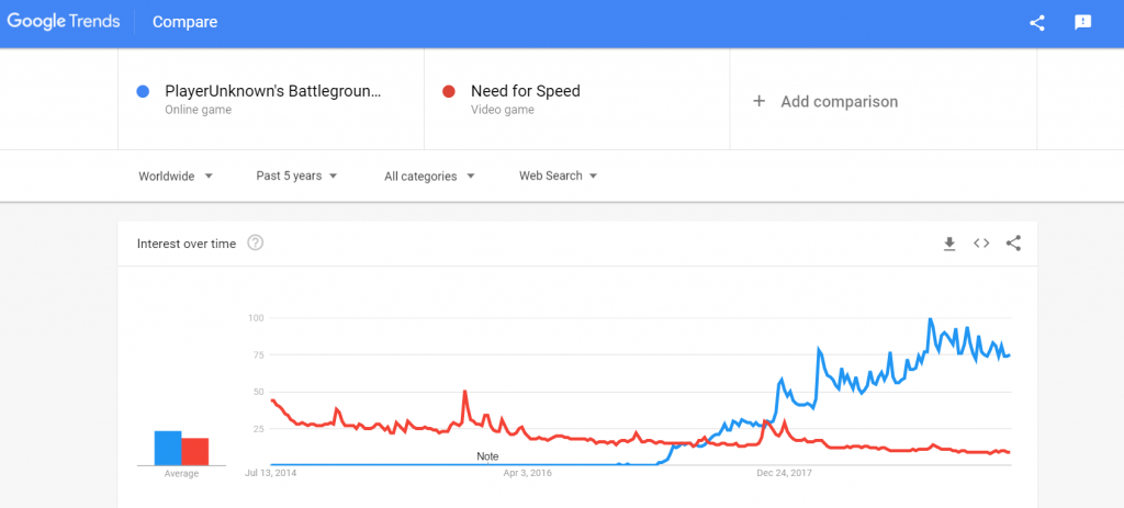 make money by creating app research - Google Trends