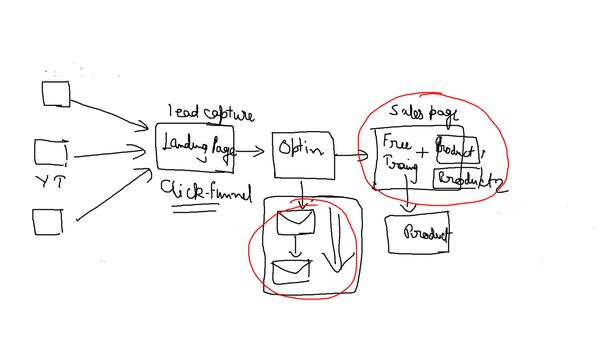 Sales funnel builder -Sample