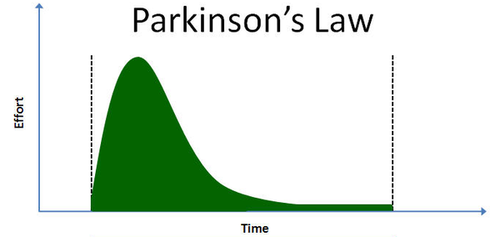parkinson law of work