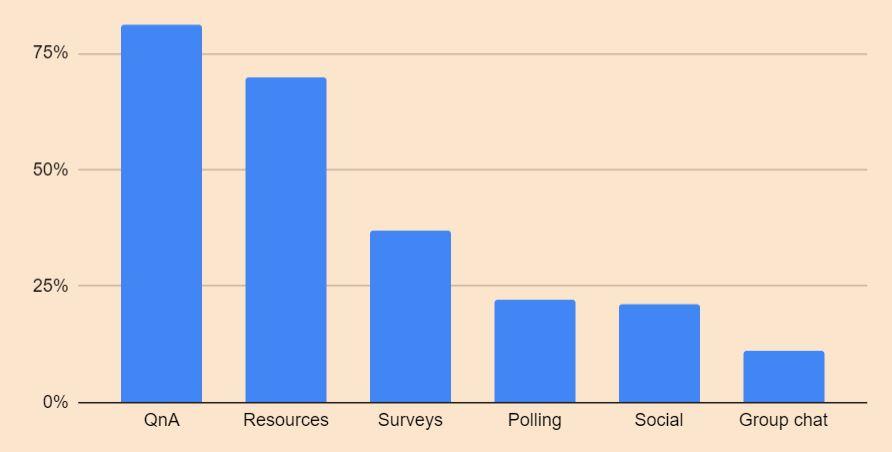 webinar engagement data