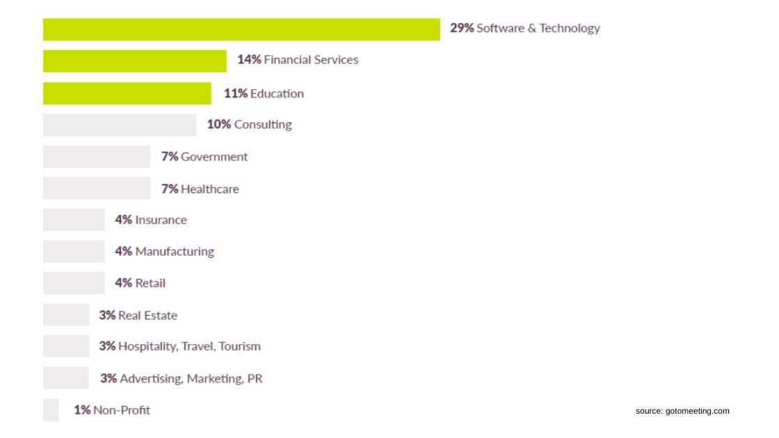 average industry webinar statistics