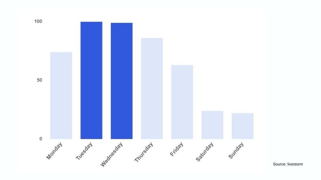 webinar timing statistics